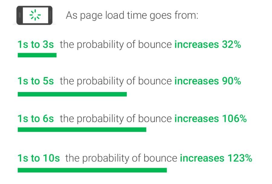زيادة سرعة موقع